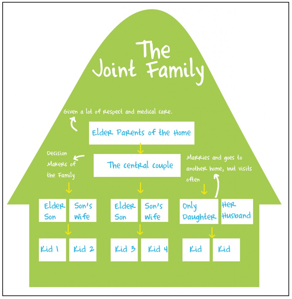short essay on joint family 91 121 113 106 comparative essay on joint family vs nuclear family system